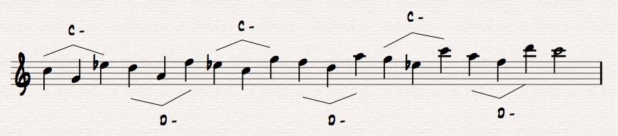 keyes triad